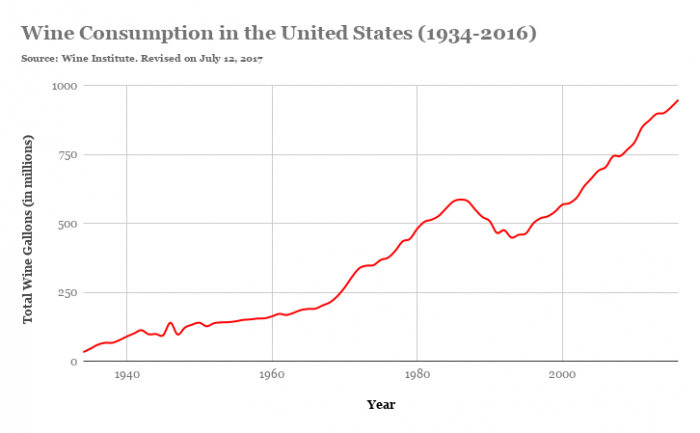 Wine For Beginners: Consumption in the United States (1934-2016)